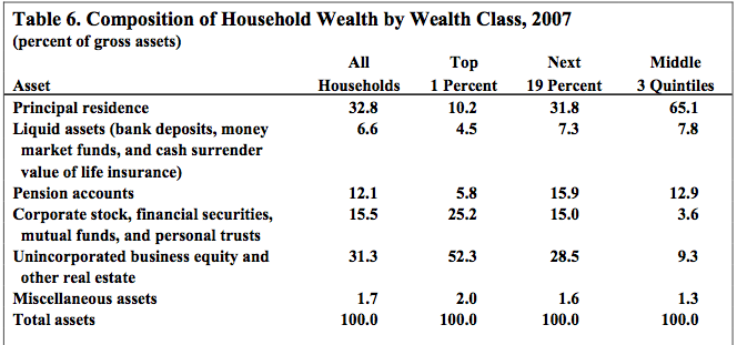 Household Wealth Distribution In The United States