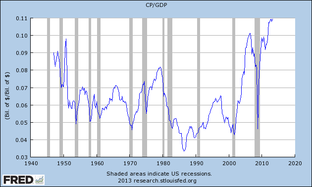 Corporate Profits to GDP